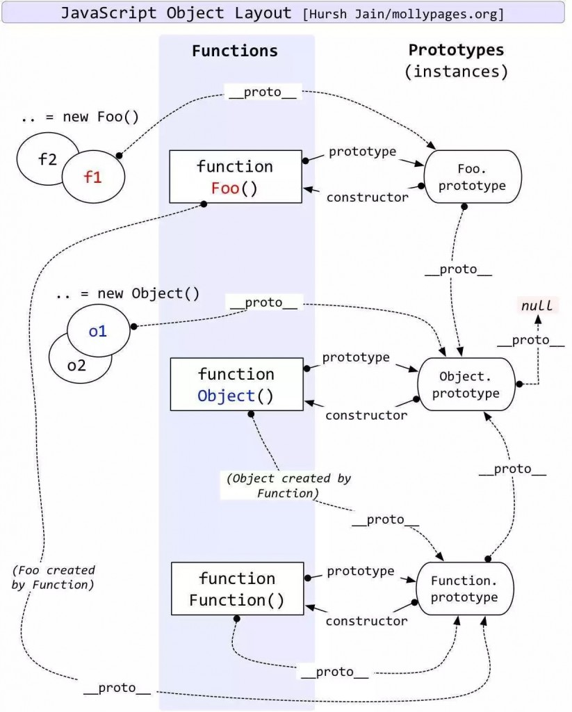 JavaScript原型链