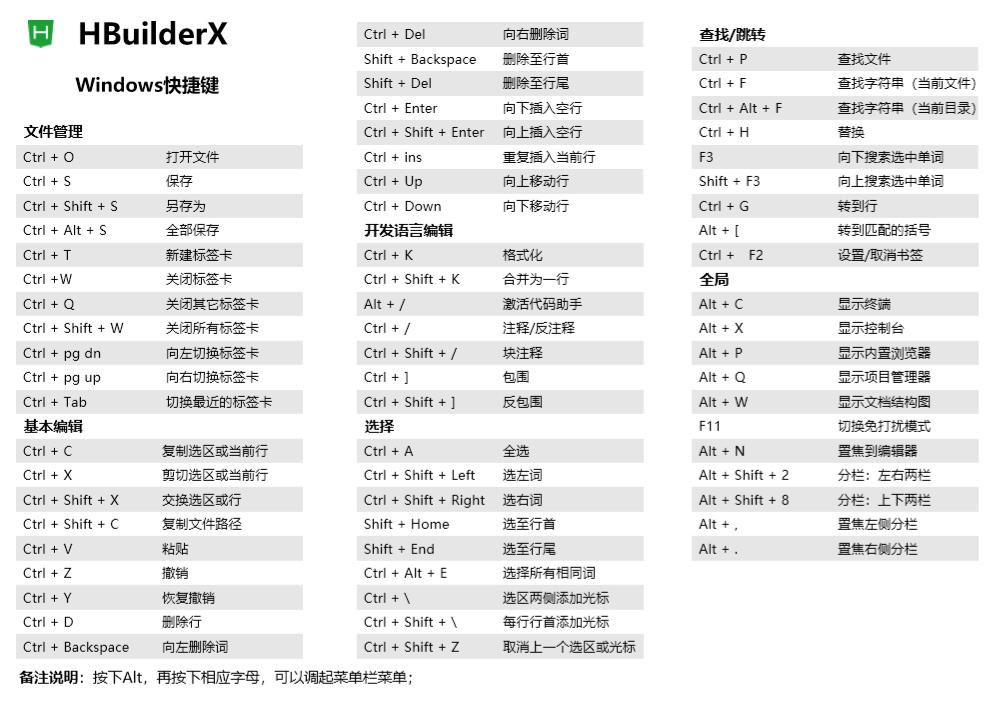 HBuilderX快捷键